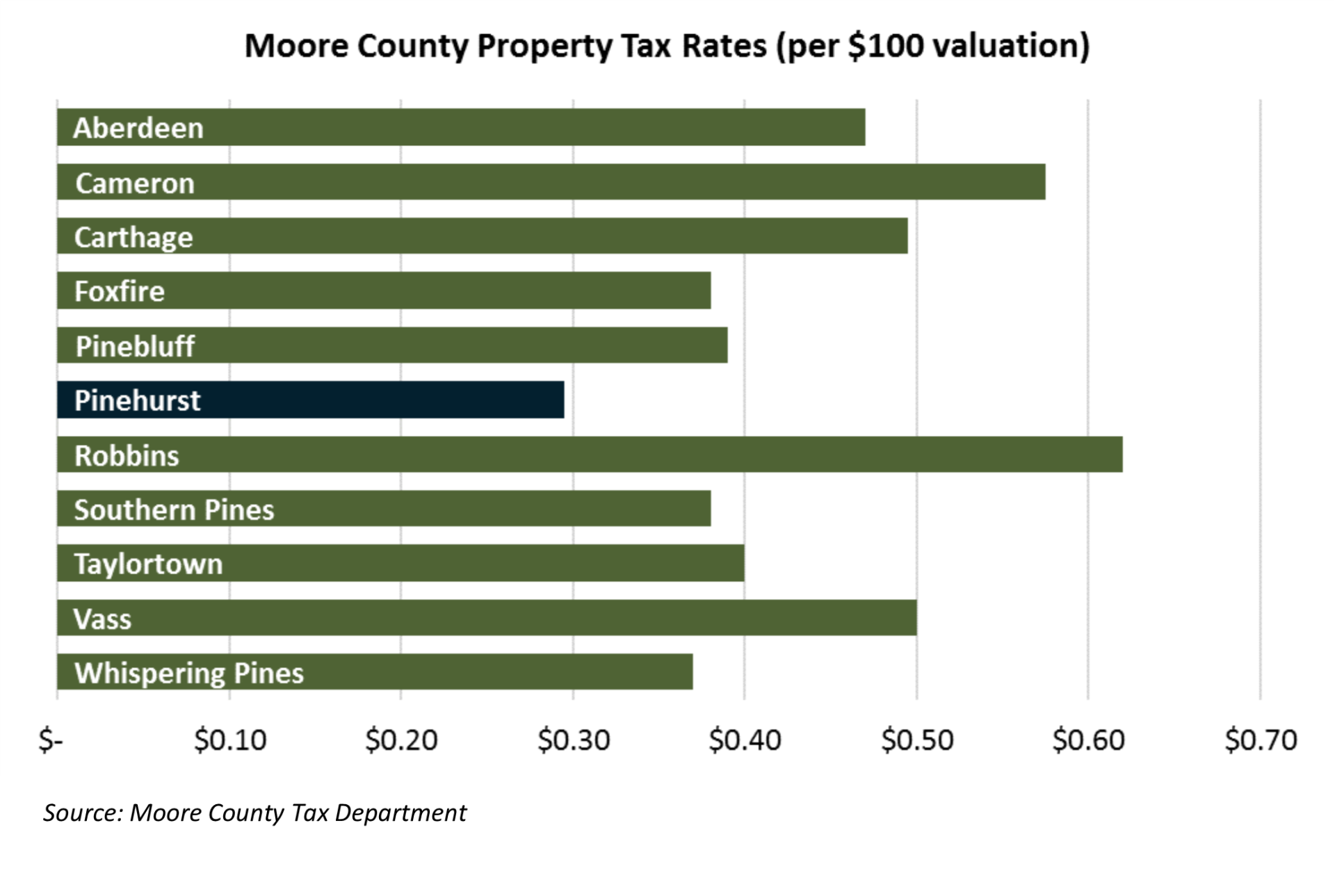 Moore Co Tax Rates 2018